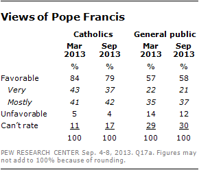 pope-favorability-1