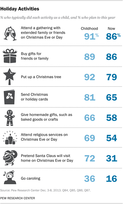 Christmas Gift Exchange Questionnaire.Celebrating Christmas And The Holidays Then And Now Pew