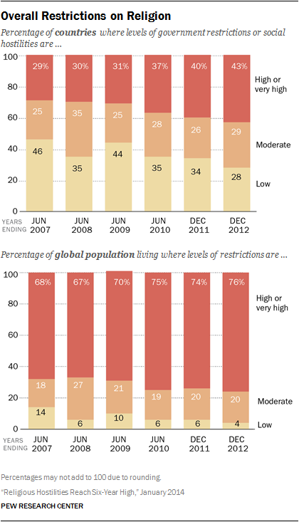 Religious Hostilities Reach Six-Year High | Pew Research Center