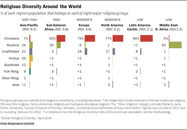 Religious Diversity Around The World | Pew Research Center