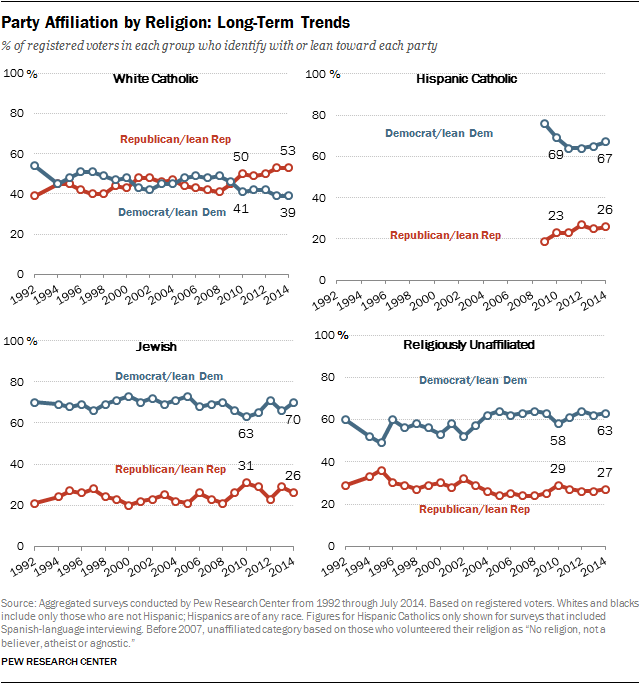 Party Affiliation by Religion: Long-Term Trends  (continued)