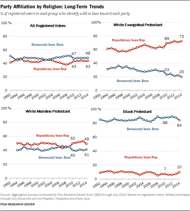 Party Affiliation by Religion: Long-Term Trends