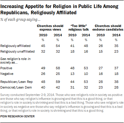 Increasing Appetite for Religion in Public Life Among Republicans, Religiously Affiliated