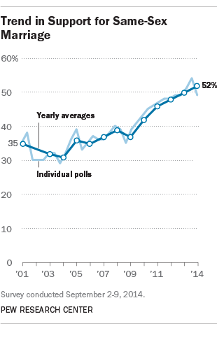 Trend in Support for Same-Sex Marriage