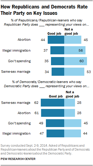 How Republicans and Democrats Rate Their Party on Key Issues