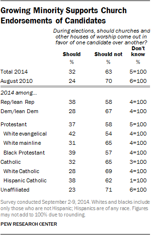 Growing Minority Supports Church Endorsements of Candidates