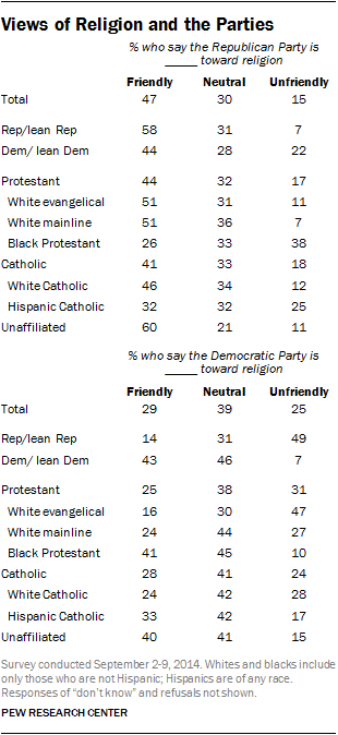 Views of Religion and the Parties