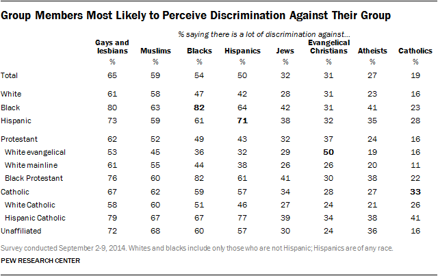 Group Members Most Likely to Perceive Discrimination Against Their Group