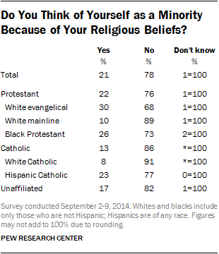 Do You Think of Yourself as a Minority Because of Your Religious Beliefs?