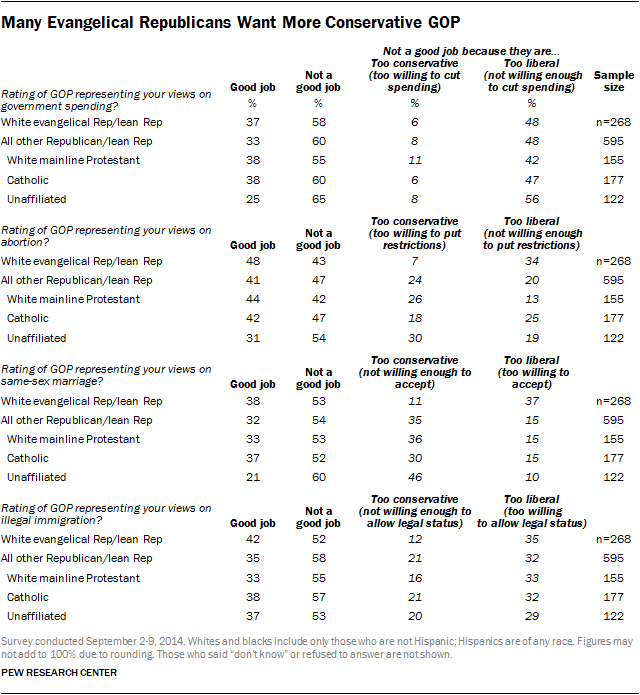Many Evangelical Republicans Want More Conservative GOP