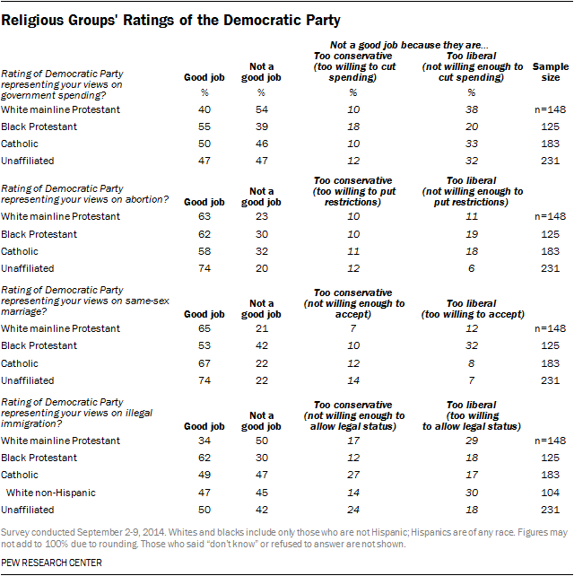 Religious Groups' Ratings of the Democratic Party