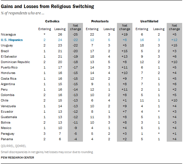 Gains and Losses from Religious Switching
