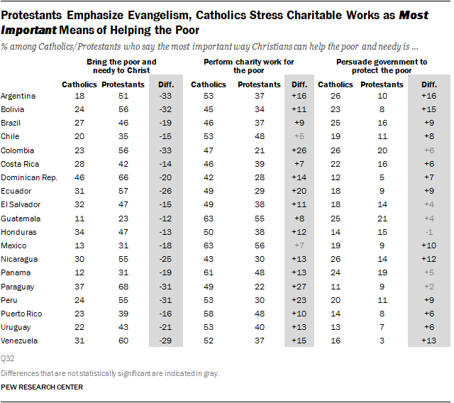 Protestants Emphasize Evangelism, Catholics Stress Charitable Works as Most Important Means of Helping the Poor