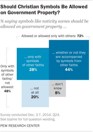 Should Christian Symbols Be Allowed on Government Property?