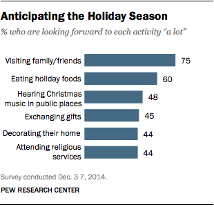 Anticipating the Holiday Season