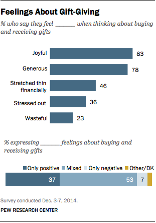 Feelings About Gift-Giving