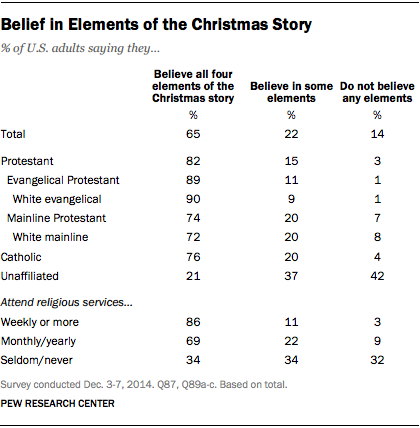 Belief in Elements of the Christmas Story