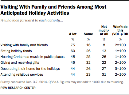 Visiting With Family and Friends Among Most Anticipated Holiday Activities