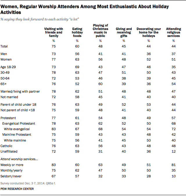 Women, Regular Worship Attenders Among Most Enthusiastic About Holiday Activities