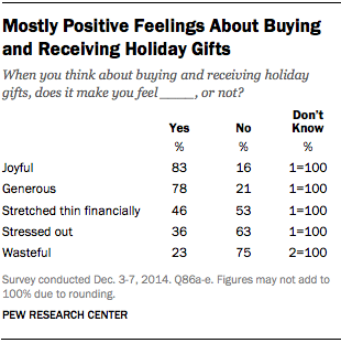Mostly Positive Feelings About Buying and Receiving Holiday Gifts