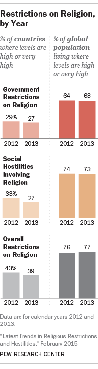 Restrictions on Religion, by Year