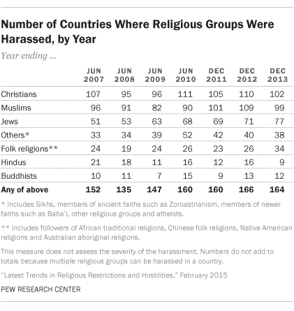 Number of Countries Where Religious Groups Were Harassed, by Year