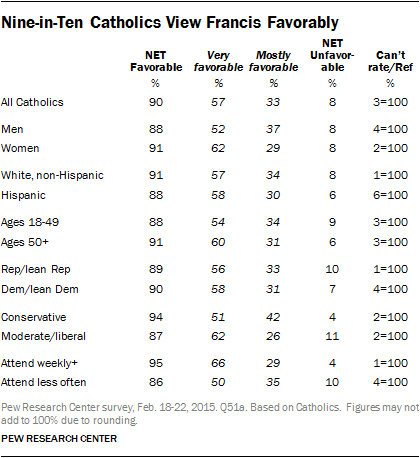 Nine-in-Ten Catholics View Francis Favorably
