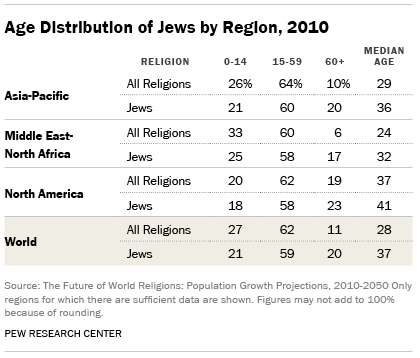 Age Distribution of Jews by Region, 2010