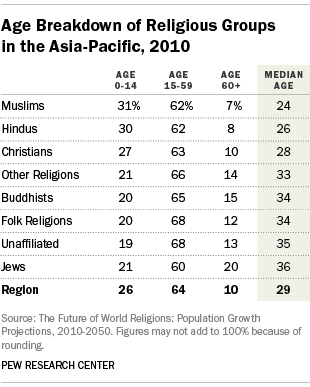 Age Breakdown of Religious Groups in the Asia-Pacific, 2010