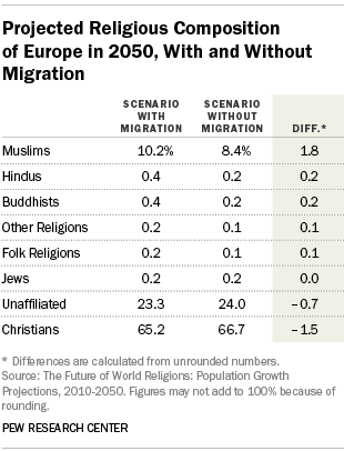 Projected Religious Composition of Europe in 2050, With and Without Migration