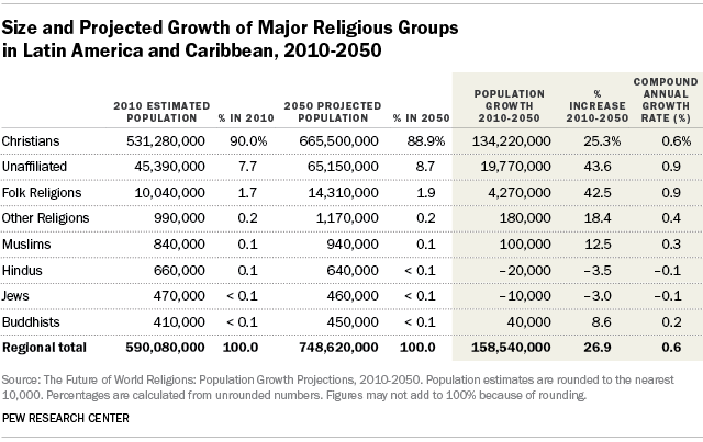 Size and Projected Growth of Major Religious Groups in Latin America and Caribbean, 2010-2050