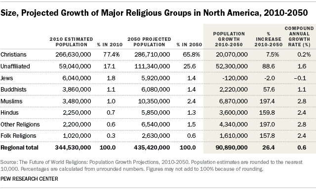 Size, Projected Growth of Major Religious Groups in North America, 2010-2050