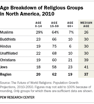 Age Breakdown of Religious Groups in North America, 2010