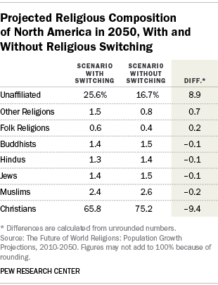 Projected Religious Composition of North America in 2050, With and Without Religious Switching