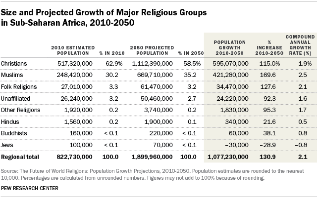 Size and Projected Growth of Major Religious Groups in Sub-Saharan Africa, 2010-2050