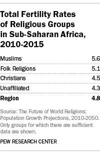 Total Fertility Rates of Religious Groups in Sub-Saharan Africa, 2010-2015