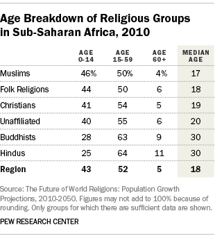 Age Breakdown of Religious Groups in Sub-Saharan Africa, 2010