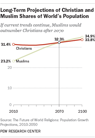 Long-Term Projections of Christian and Muslim Shares of World's Population