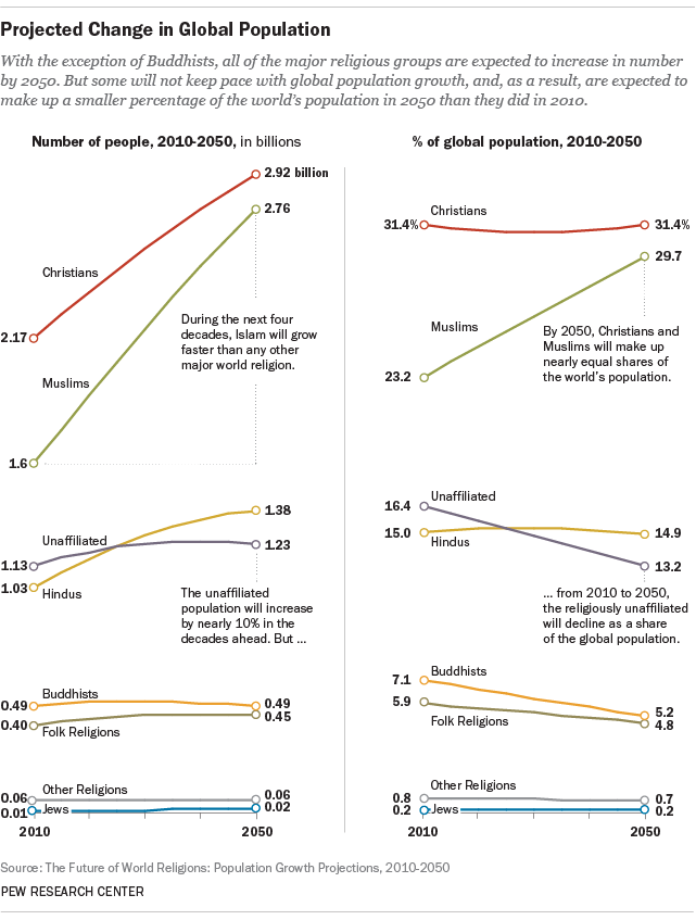 The Future of World Religions: Population Growth Projections