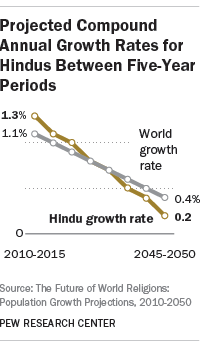 Projected Compound Annual Growth Rates for Hindus Between Five-Year Periods