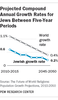 Projected Compound Annual Growth Rates for Jews Between Five-Year Periods