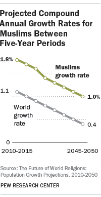 Projected Compound Annual Growth Rates for Muslims Between Five-Year Periods