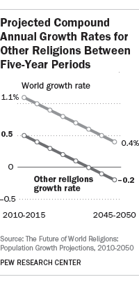 Projected Compound Annual Growth Rates for Other Religions Between Five-Year Periods