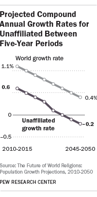 Projected Compound Annual Growth Rates for Unaffiliated Between Five-Year Periods