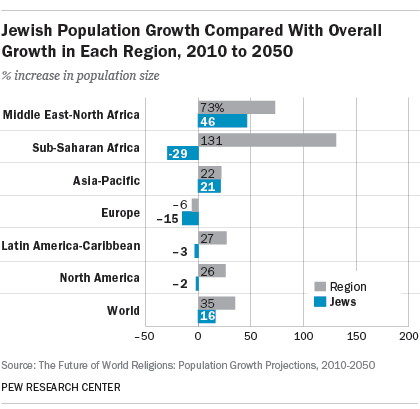 Jewish Population Growth Compared With Overall Growth in Each Region, 2010 to 2050
