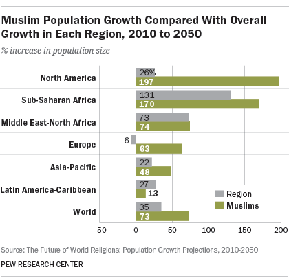 Muslim Population Growth Compared With Overall Growth in Each Region, 2010 to 2050