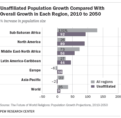 Unaffiliated Population Growth Compared With Overall Growth in Each Region, 2010 to 2050