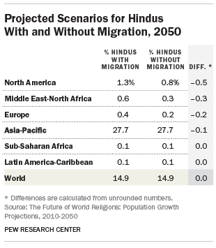 Projected Scenarios for Hindus With and Without Migration, 2050
