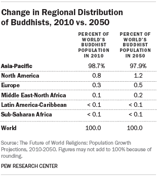 Change in Regional Distribution of Buddhists, 2010 vs. 2050