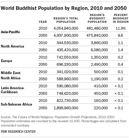 PF_15.04.0World Buddhist Population by Region, 2010 and 20502_ProjectionsTables103b